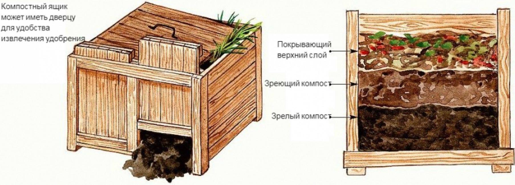 как ускорить переработку компоста