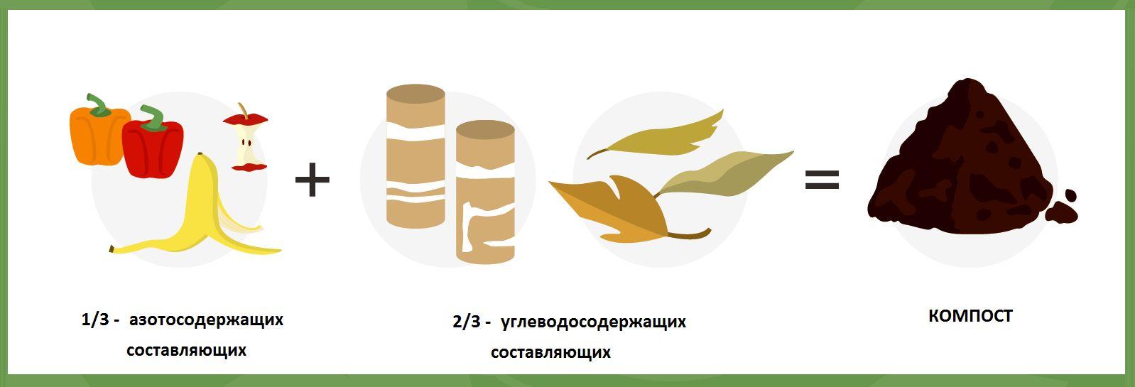 средство для компостных ям